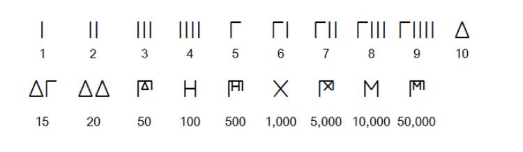 numeracion griega atica