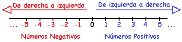 numeros enteros recta numerica